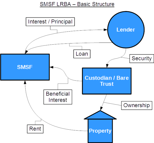 SMSF Limited Recourse Borrowing Arrangement (LRBA) Structure