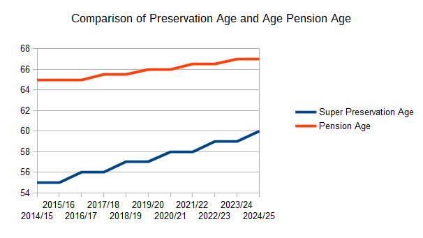 Comparison Superannuation Preservation Age and Age Pension Age
