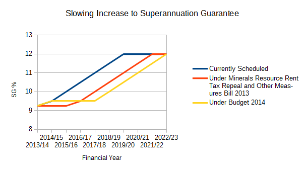 Slower increase in Superannuation Guarantee from 9% to 12%