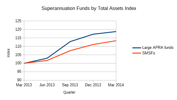 Superannuation Statistics