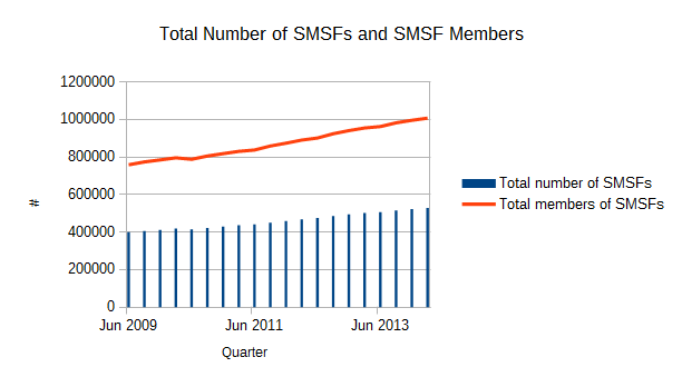 Total Number of SMSFs and SMSF members - March 2014 over 1 million - SMSF Statistics