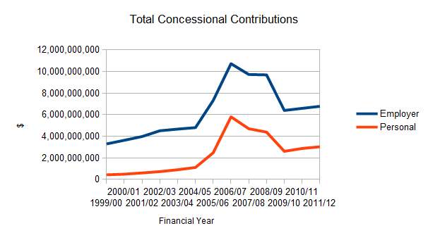 Total SMSF Concessional Contributions Received