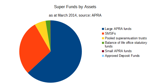 Types of Super Funds: APRA, SMSF, SAF, PST, ERF, RSE