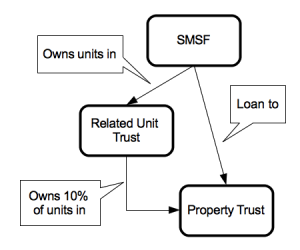 ATO ID 2014/23 SMSF loan to property trust with investment in unit trust