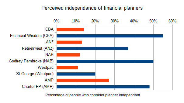 Perceived independance of bank financial planners