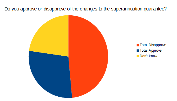 Poll - Approve Disapprove change to slow superannuation guarantee rate
