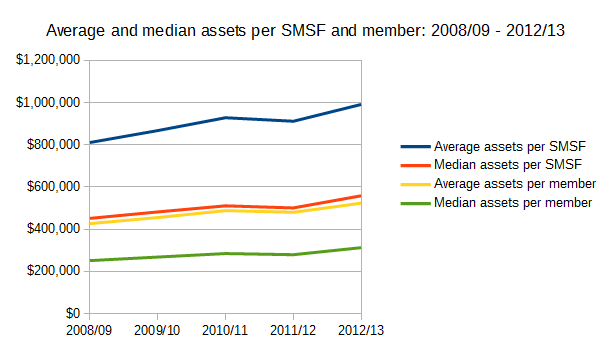 ATO SMSF statistics - Average and median assets per SMSF and member 2008/09 - 2012/13