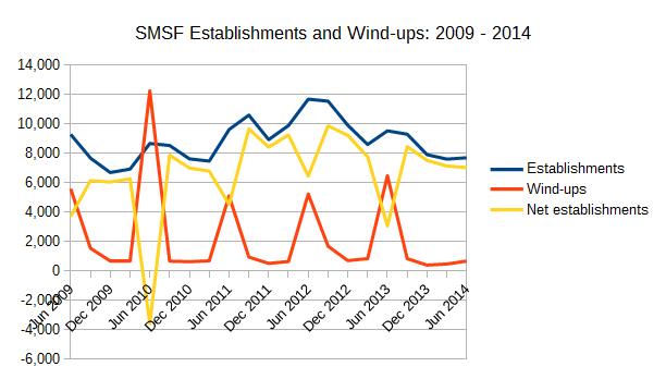ATO SMSF statistics - SMSF Establishments and Wind-ups 2009-2014