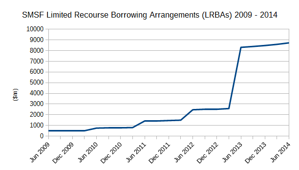 SMSF Limited Recourse Borrowing Arrangements LRBAs 2009-2014