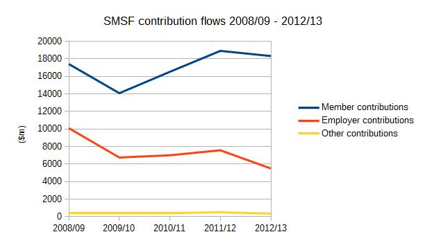 ATO SMSF statistics - SMSF contribution flows 2008/09 - 2012/13