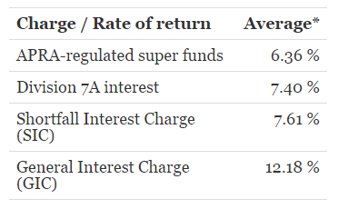 general-interest-charge-v-rate-of-return