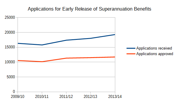 applications for early release of superannuation (DHS)