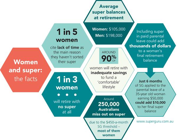 ASFA, superannuation, women, gender gap, Power Hour, #powerhour