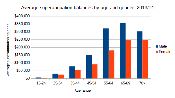 Average superannuation balances by age and gender - 2013_14