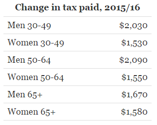 change-in-tax-paid-2015-16
