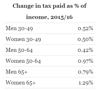change-in-tax-paid-as-percentage-of-income-2015-16-2
