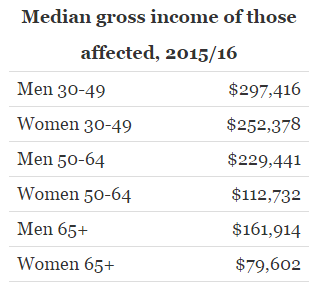median-gross-income-of-those-affected-2015-16