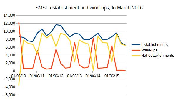 SMSF establishment, wind-up and net establishment statistics quarterly to March 2016, ATO SMSF and superannuation statistics