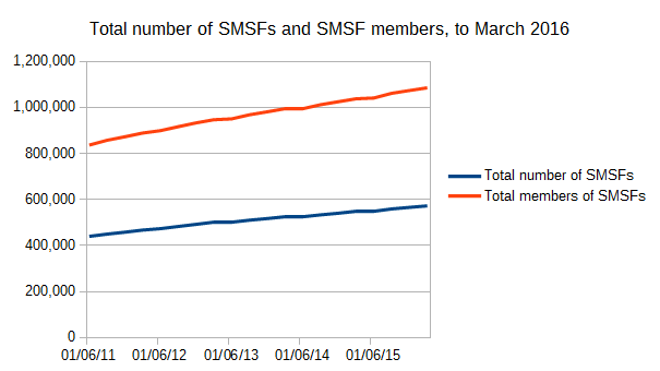 Total number of SMSFs and SMSF members to March 2016, ATO SMSF and superannuation statistics
