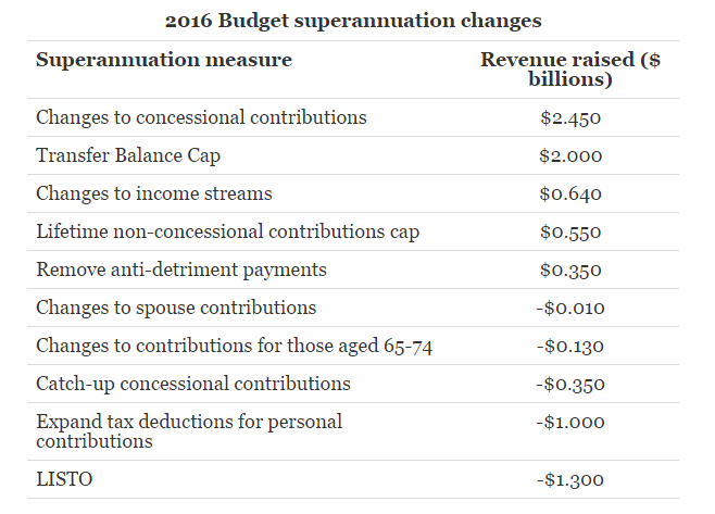 budget-superannuation-measures-revenue-raised