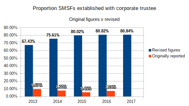SMSF corporate trustee, SMSF individual trustee, Proportion-SMSFs-extablished-with-corporate-trustee