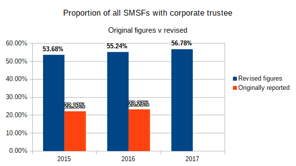 SMSF corporate trustee, SMSF individual trustee, The revisions have also impacted the reported total proportion of SMSFs with corporate or individual trustees. According to the ATO 56.78% of all SMSF had a corporate trustees as at 30 June 2017. The originally reported figure for 2015/16 was 23.23%, but this has been revised to 55.24%.
