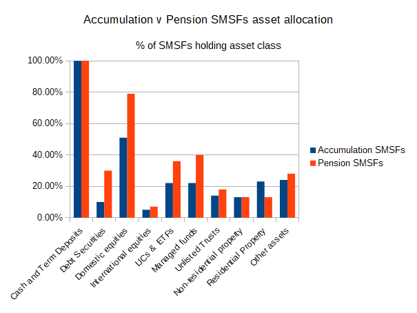 Accumulation v Pension SMSFs asset allocation, percentage of SMSFs holding asset class