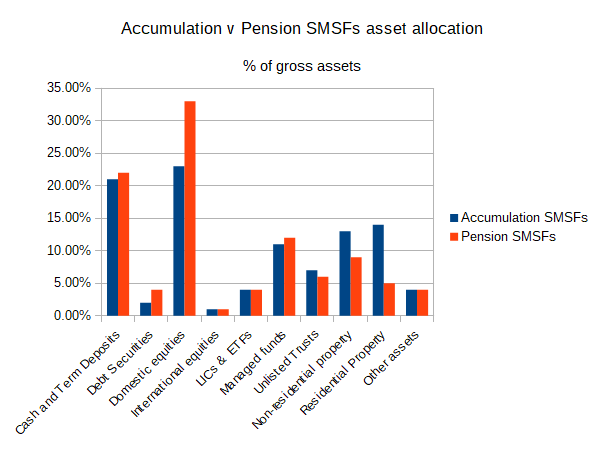 Accumulation v Pension SMSFs asset allocation, percentage of gross assets of SMSF