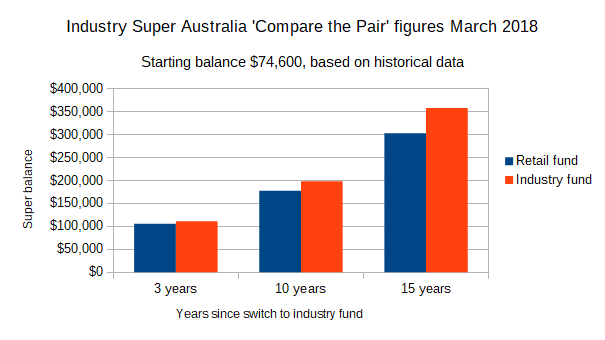 Industry Super Australia 'Compare the Pair' figures March 2018, industry super fund, retail super fund
