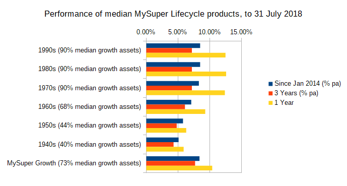 Performance of median MySuper Lifecycle products