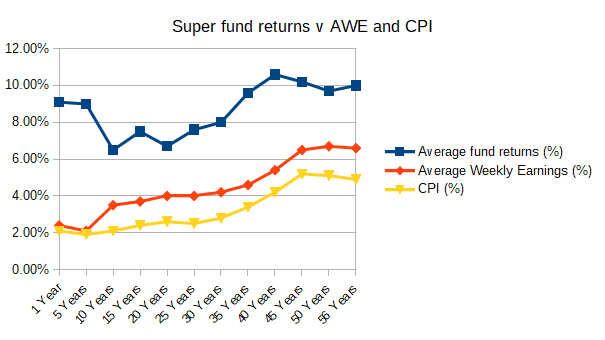 Super fund returns v Average Weekly Earnings (AWE) and CPI