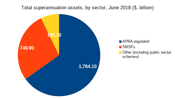 Total superannuation assets, by sector, June 2018