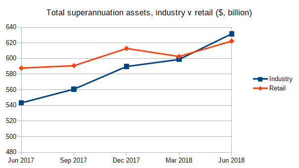 Total superannuation assets, industry super funds versus retail super funds, in billions of dollars