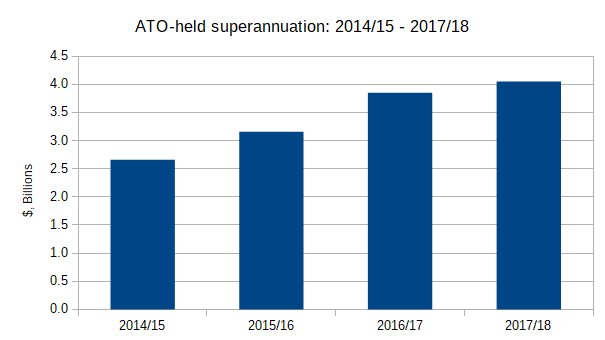 ATO-held lost unclaimed superannuation 2014/15 - 2017/18