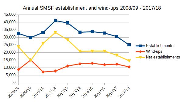 Annual SMSF establishment and wind-ups 2008/09 - 2017/18