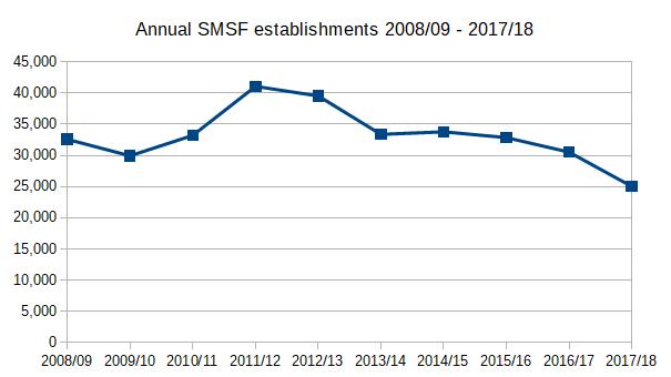 Annual SMSF establishments 2008/09 - 2017/18