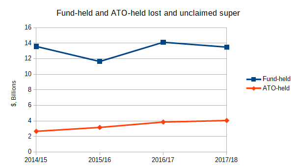 Fund-held and ATO-held lost and unclaimed super 2014/15 - 2017/18