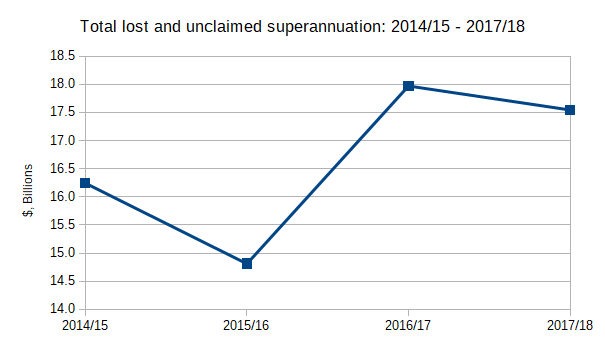 Total lost and unclaimed superannuation 2014/15 - 2017/18