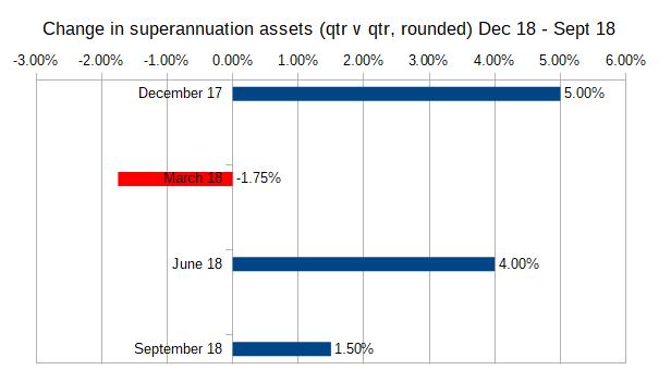 Change in superannuation assets (qtr v qtr, rounded) Dec 18 - Sept 18