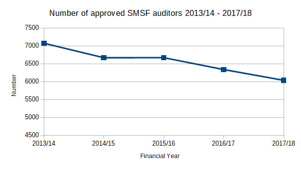 Number of approved SMSF auditors 2013/14 to 2017/18