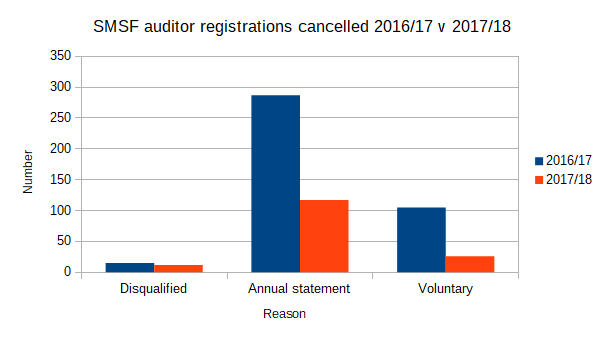 SMSF auditor registrations cancelled 2016/17 to 2017/18