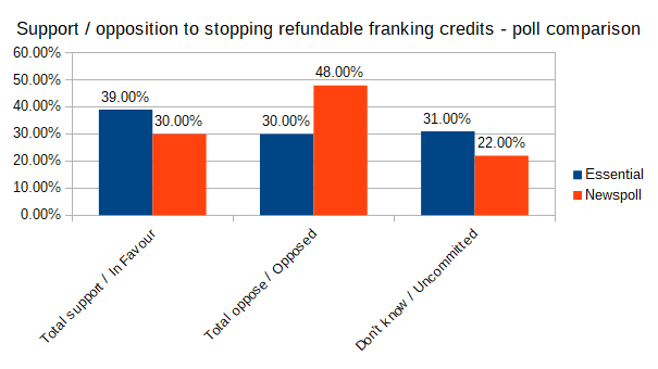 Support / opposition to stopping refundable franking credits - poll comparison