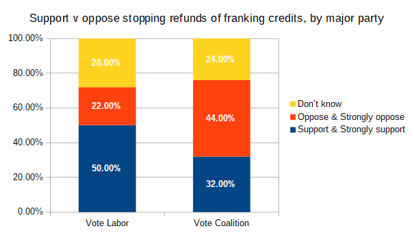Support and opposition to stopping refunding of franking credits, by major political party