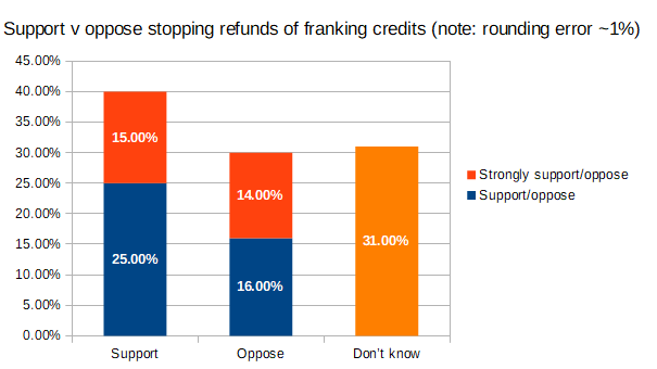 Support and opposition to stopping refunding of franking credits