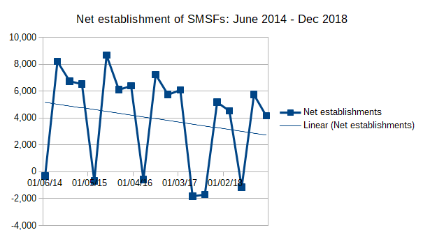 Net SMSF establishments for June 2014 quarter to December 2018 quarter