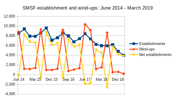 SMSF establishments and wind-ups: June 2014 - March 2019