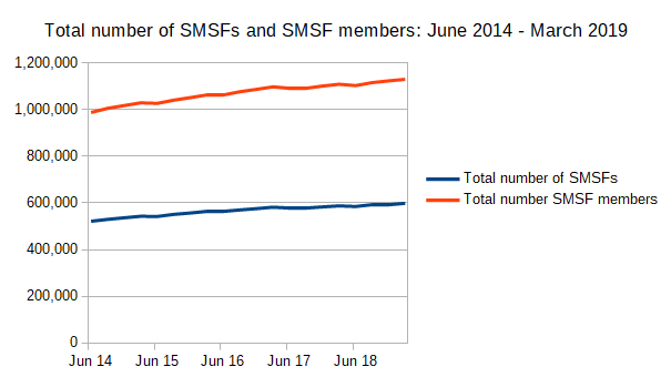 Total number of SMSFs and SMSF members: June 2014 - March 2019