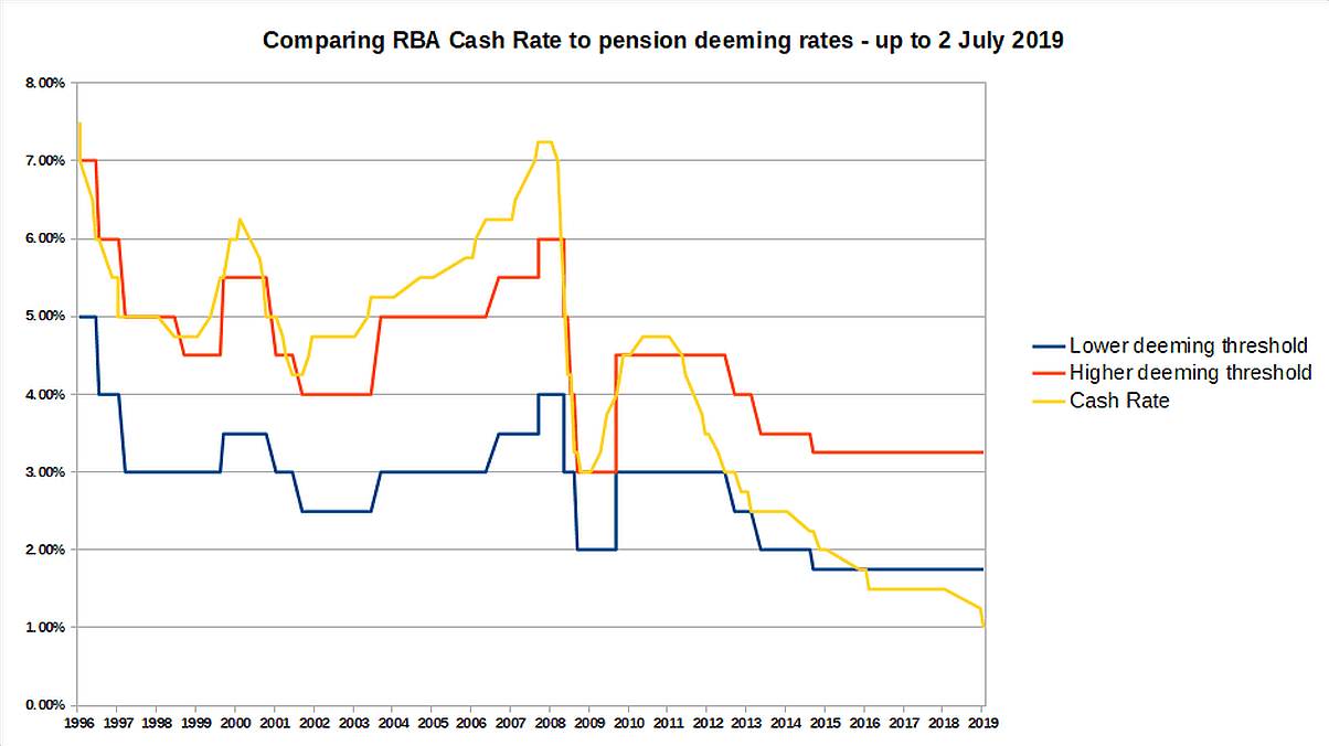 Comparing age pension deeming rates to RBA cash rate interest rate