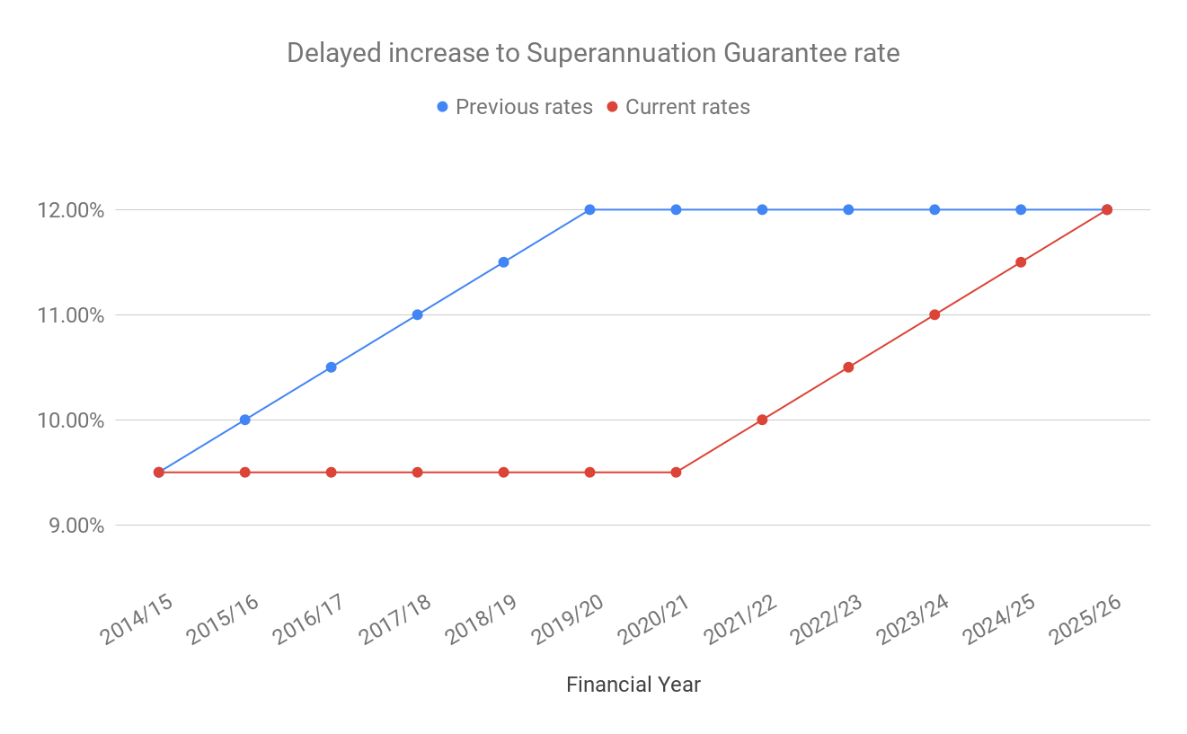 Delays to increases in the Superannuation Guarantee rate