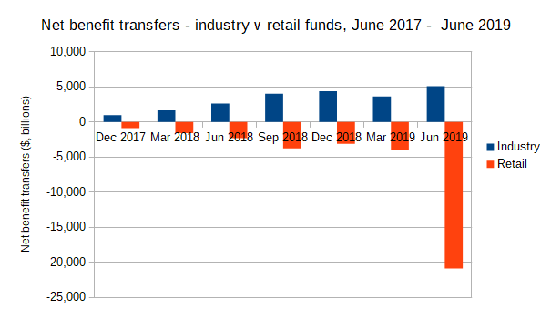 Net benefit transfers, industry v retail funds, June 2017 - June 2019